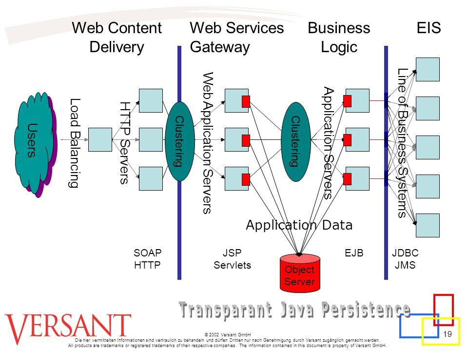 19 © 2002 Versant GmbH Die hier vermittelten Informationen sind vertraulich zu behandeln und dürfen Dritten nur nach Genehmigung durch Versant zugängl