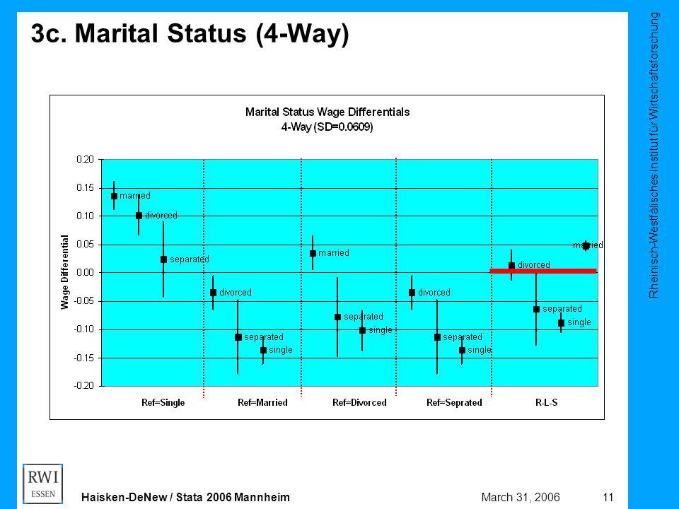Rheinisch-Westfälisches Institut für Wirtschaftsforschung 11March 31, 2006Haisken-DeNew / Stata 2006 Mannheim 3c. Marital Status (4-Way)