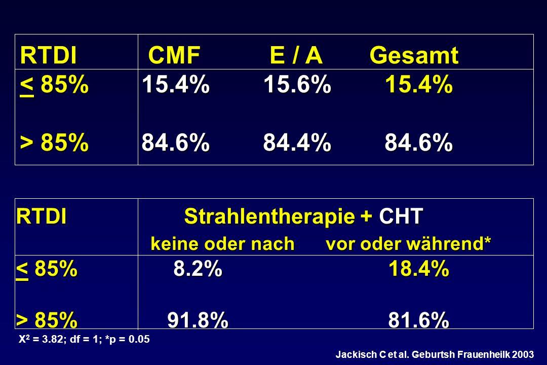RTDI CMF E / A Gesamt < 85%15.4%15.6%15.4% > 85%84.6%84.4%84.6% RTDI Strahlentherapie + CHT keine oder nach vor oder während* keine oder nach vor oder während* < 85% 8.2% 18.4% > 85% 91.8% 81.6% X 2 = 3.82; df = 1; *p = 0.05 Jackisch C et al.