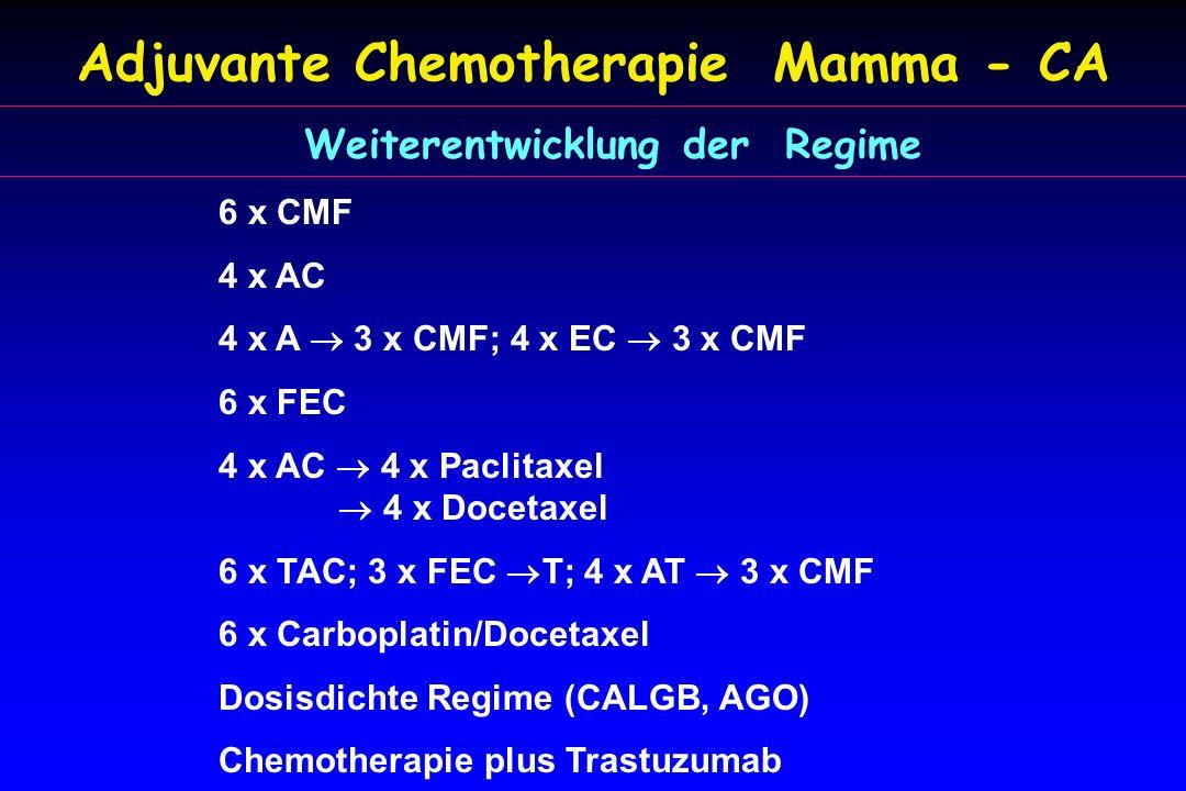 Adjuvante Chemotherapie Mamma - CA 6 x CMF 4 x AC 4 x A  3 x CMF; 4 x EC  3 x CMF 6 x FEC 4 x AC  4 x Paclitaxel  4 x Docetaxel 6 x TAC; 3 x FEC  T; 4 x AT  3 x CMF 6 x Carboplatin/Docetaxel Dosisdichte Regime (CALGB, AGO) Chemotherapie plus Trastuzumab Weiterentwicklung der Regime