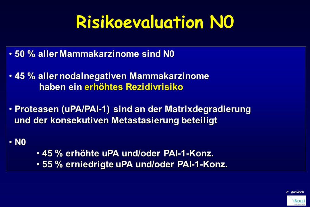 Risikoevaluation N0 50 % aller Mammakarzinome sind N0 50 % aller Mammakarzinome sind N0 45 % aller nodalnegativen Mammakarzinome 45 % aller nodalnegativen Mammakarzinome haben ein erhöhtes Rezidivrisiko haben ein erhöhtes Rezidivrisiko Proteasen (uPA/PAI-1) sind an der Matrixdegradierung und der konsekutiven Metastasierung beteiligt Proteasen (uPA/PAI-1) sind an der Matrixdegradierung und der konsekutiven Metastasierung beteiligt N0 N0 45 % erhöhte uPA und/oder PAI-1-Konz.