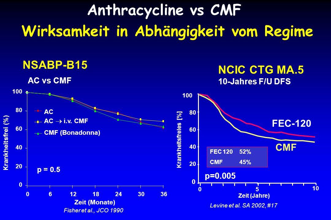 Zeit (Jahre) 80 20 60 40 0 05 10 100 FEC-120 CMF p=0.005 Krankheitsfreies [%] Levine et al.