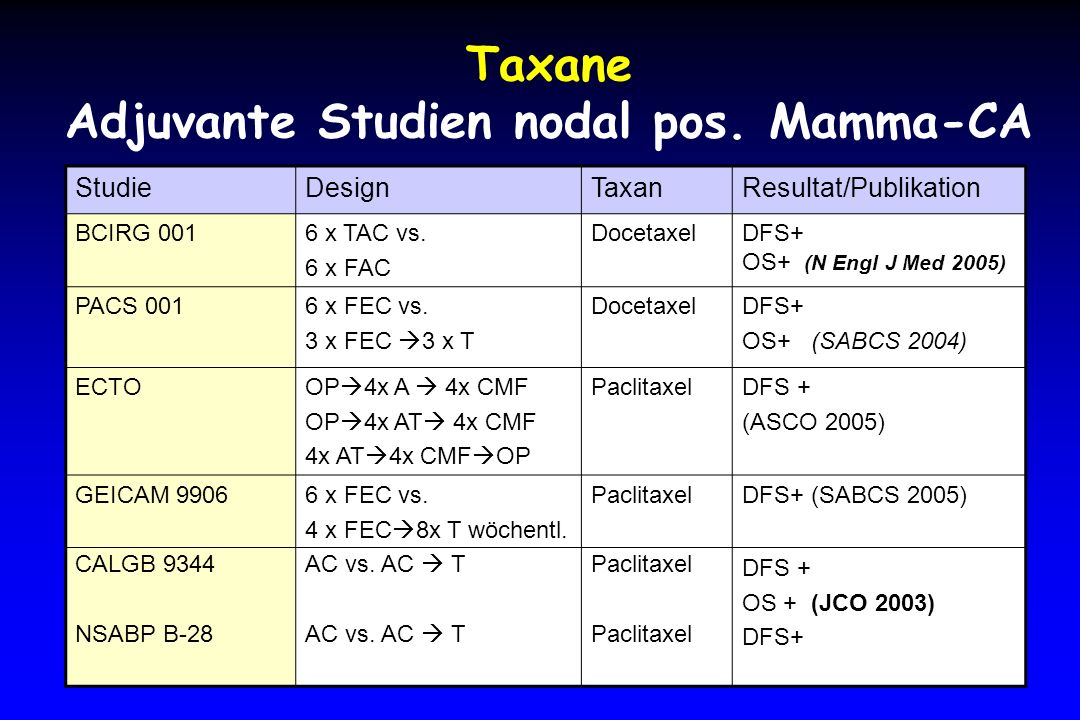 Taxane Adjuvante Studien nodal pos.