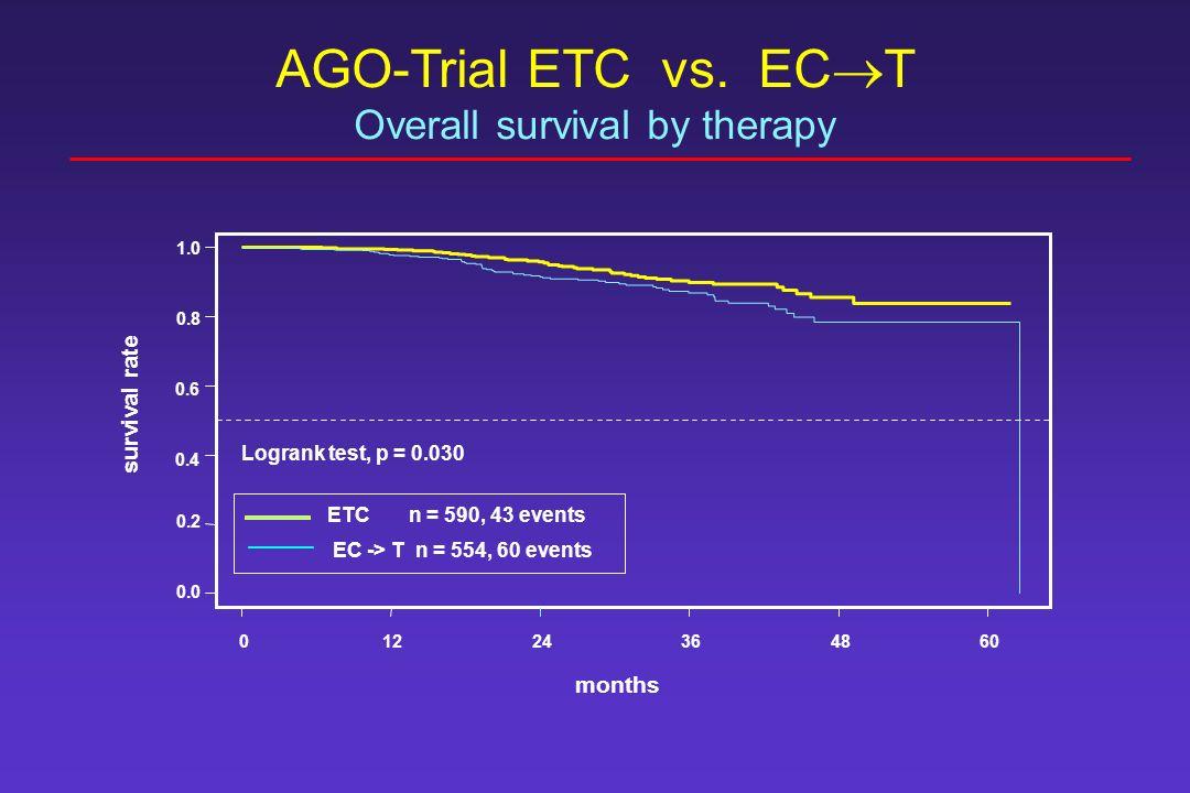 01224364860 months 0.0 0.2 0.4 0.6 0.8 1.0 survival rate ETC n = 590, 43 events EC -> T n = 554, 60 events AGO-Trial ETC vs.