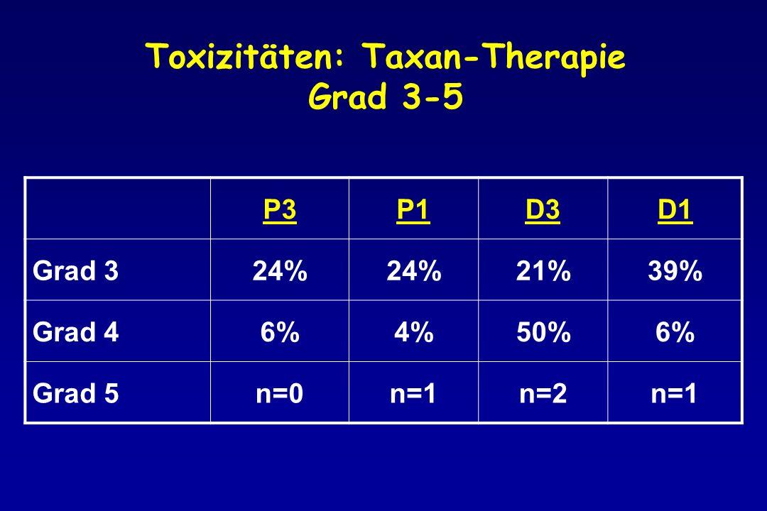 Toxizitäten: Taxan-Therapie Grad 3-5 P3P1D3D1 Grad 324% 21%39% Grad 46%4%50%6% Grad 5n=0n=1n=2n=1