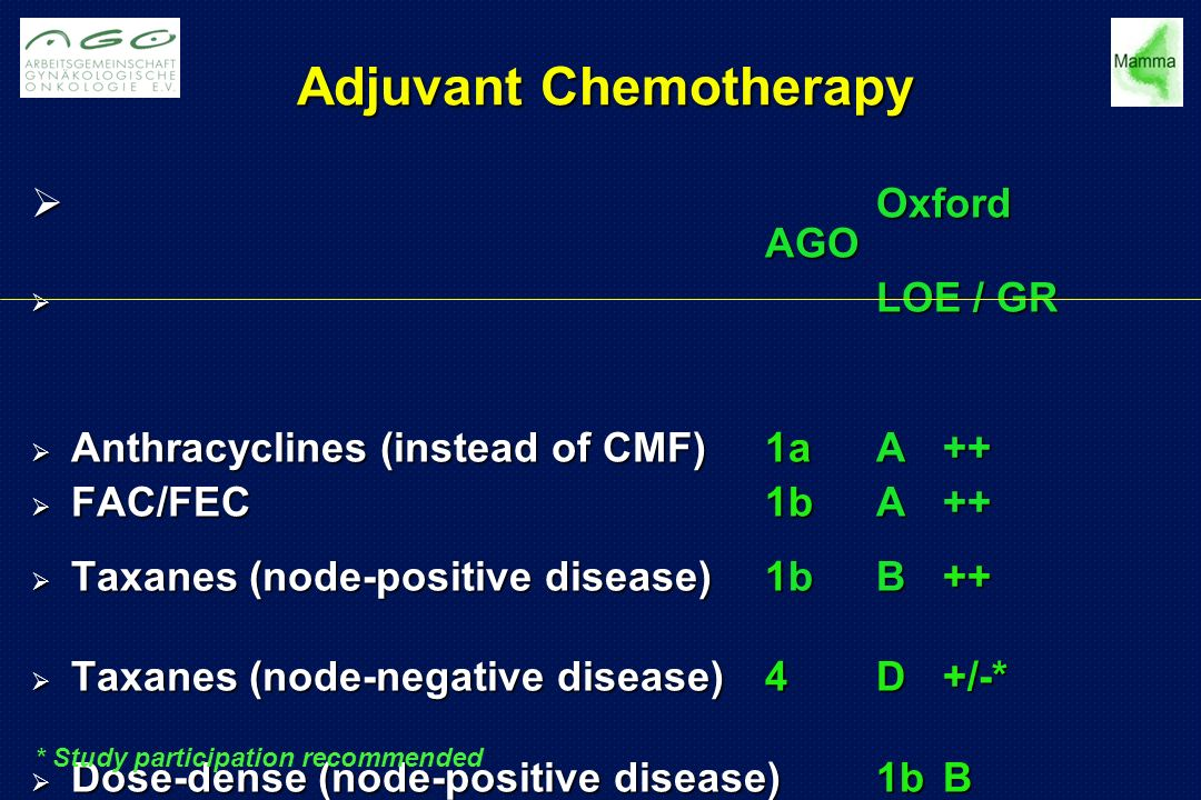 Adjuvant Chemotherapy  Oxford AGO  LOE / GR  Anthracyclines (instead of CMF)1aA++  FAC/FEC1bA++  Taxanes (node-positive disease) 1bB++  Taxanes (node-negative disease) 4D+/-*  Dose-dense (node-positive disease)1bB +*  CMF (instead of no therapy)1aA++ * Study participation recommended