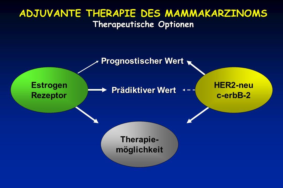 ADJUVANTE THERAPIE DES MAMMAKARZINOMS Therapeutische Optionen Estrogen Rezeptor Therapie- möglichkeit Prognostischer Wert Prädiktiver Wert HER2-neu c-erbB-2