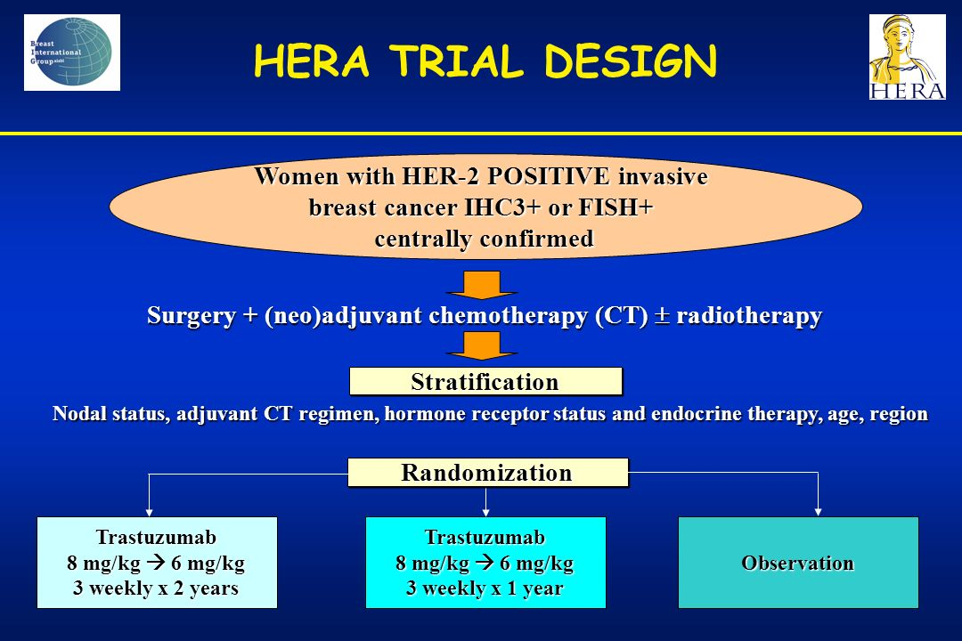 Women with HER-2 POSITIVE invasive breast cancer IHC3+ or FISH+ centrally confirmed Surgery + (neo)adjuvant chemotherapy (CT)  radiotherapy Stratification Nodal status, adjuvant CT regimen, hormone receptor status and endocrine therapy, age, region Randomization Trastuzumab 8 mg/kg  6 mg/kg 3 weekly x 2 years Trastuzumab 8 mg/kg  6 mg/kg 3 weekly x 1 year Observation HERA TRIAL DESIGN