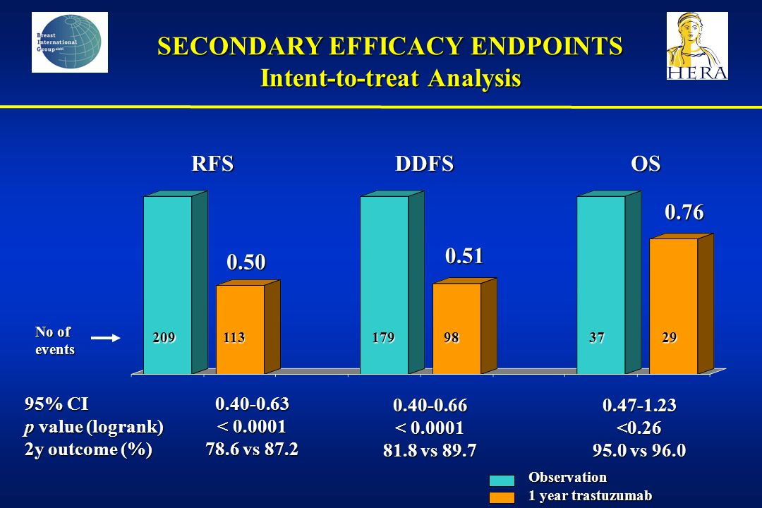 SECONDARY EFFICACY ENDPOINTS Intent-to-treat Analysis RFSDDFSOS 0.50 0.51 0.76 95% CI p value (logrank) 2y outcome (%) 0.40-0.63 < 0.0001 78.6 vs 87.2