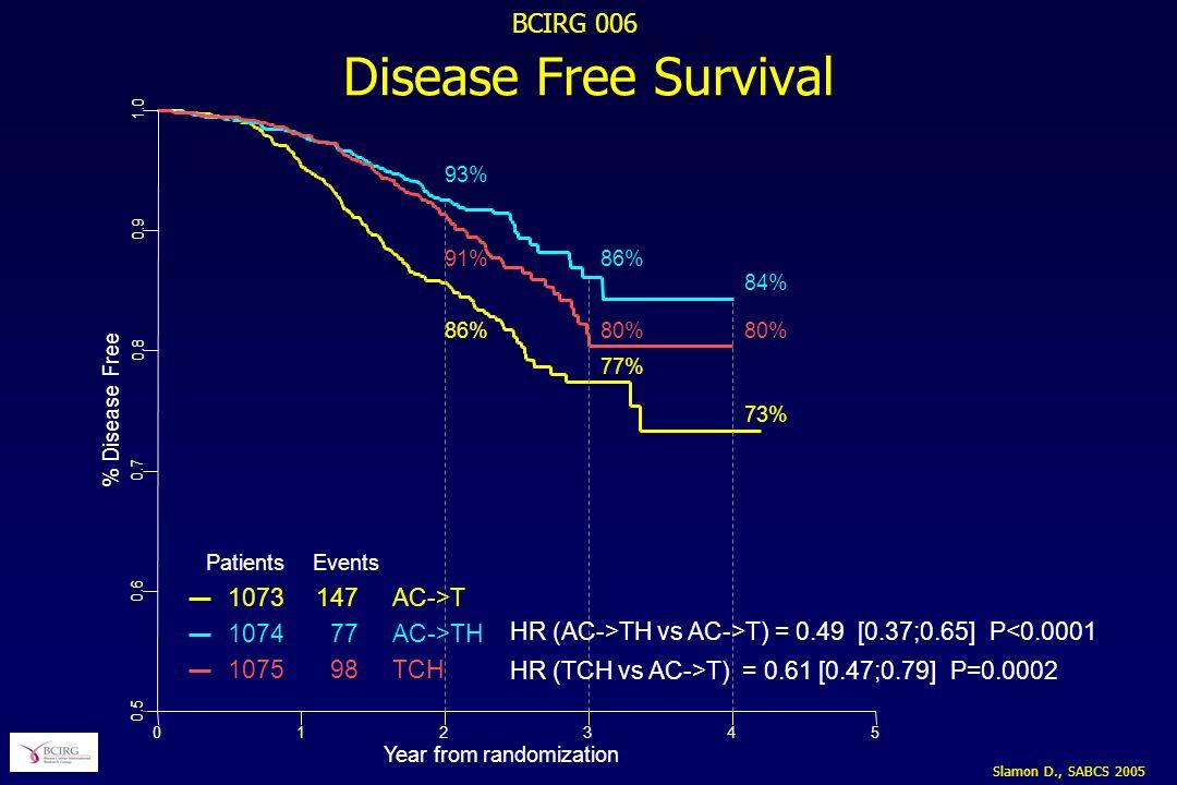 Slamon D., SABCS 2005 BCIRG 006 Disease Free Survival % Disease Free 0.5 0.6 0.7 0.8 0.9 1.0 012345 Year from randomization 77% 86% 80% 73% 84% 80%86% 93% 91% Patients Events 1073147AC->T 107477AC->TH 107598TCH HR (AC->TH vs AC->T) = 0.49 [0.37;0.65] P<0.0001 HR (TCH vs AC->T) = 0.61 [0.47;0.79] P=0.0002
