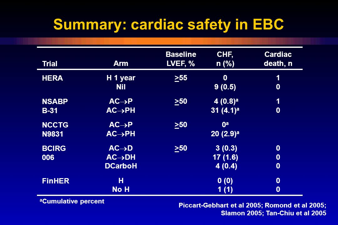 Summary: cardiac safety in EBC Piccart-Gebhart et al 2005; Romond et al 2005; Slamon 2005; Tan-Chiu et al 2005 Trial HERA NSABP B-31 NCCTG N9831 BCIRG 006 FinHER Arm H 1 year Nil AC  P AC  PH AC  D AC  DH DCarboH H No H Baseline LVEF, % >55 >50 CHF, n (%) 0 9 (0.5) 4 (0.8) a 31 (4.1) a 0 a 20 (2.9) a 3 (0.3) 17 (1.6) 4 (0.4) 0 (0) 1 (1) a Cumulative percent Cardiac death, n 1 0 0 0 00