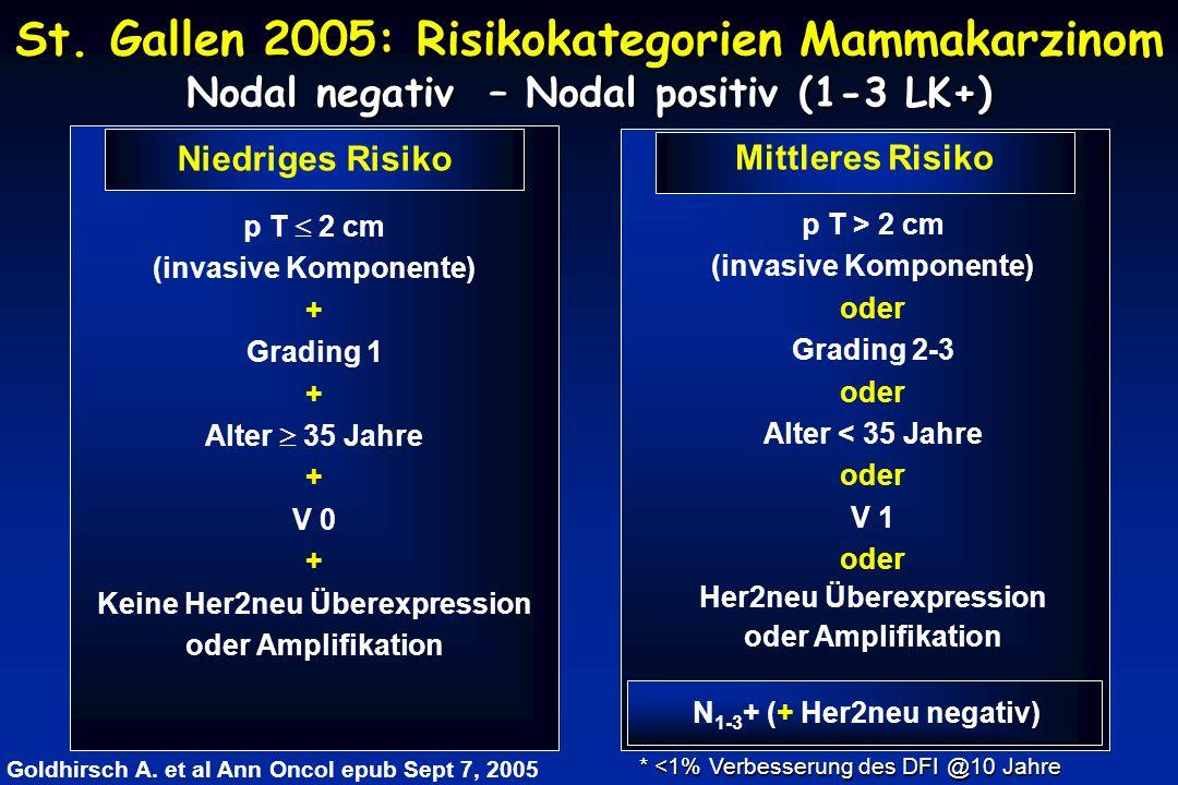 St. Gallen 2005: Risikokategorien Mammakarzinom Nodal negativ – Nodal positiv (1-3 LK+) p T  2 cm (invasive Komponente) + Grading 1 + Alter  35 Jahr