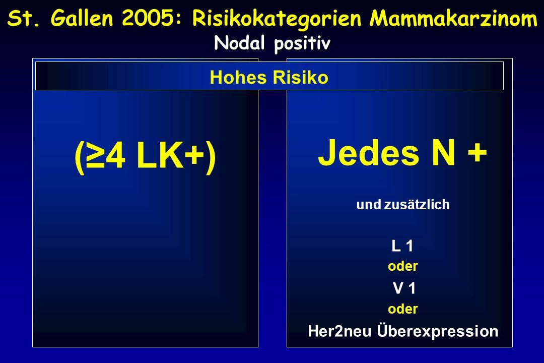 St. Gallen 2005: Risikokategorien Mammakarzinom Nodal positiv (≥4 LK+) Jedes N + und zusätzlich L 1 oder V 1 oder Her2neu Überexpression Hohes Risiko