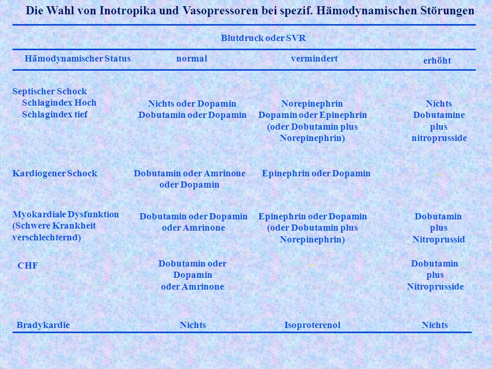 Die Wahl von Inotropika und Vasopressoren bei spezif.