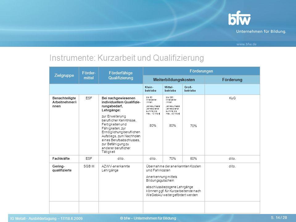IG Metall - Ausbildertagung – 17/18.6.2009 S. 14 / 28 © bfw – Unternehmen für Bildung Instrumente: Kurzarbeit und Qualifizierung Zielgruppe Förder- mi