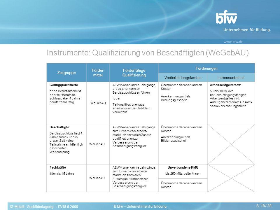 IG Metall - Ausbildertagung – 17/18.6.2009 S. 18 / 28 © bfw – Unternehmen für Bildung Instrumente: Qualifizierung von Beschäftigten (WeGebAU) Zielgrup