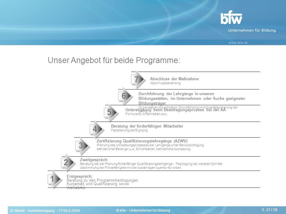IG Metall - Ausbildertagung – 17/18.6.2009 S. 27 / 28 © bfw – Unternehmen für Bildung Unser Angebot für beide Programme: Erstgespräch: Beratung zu den