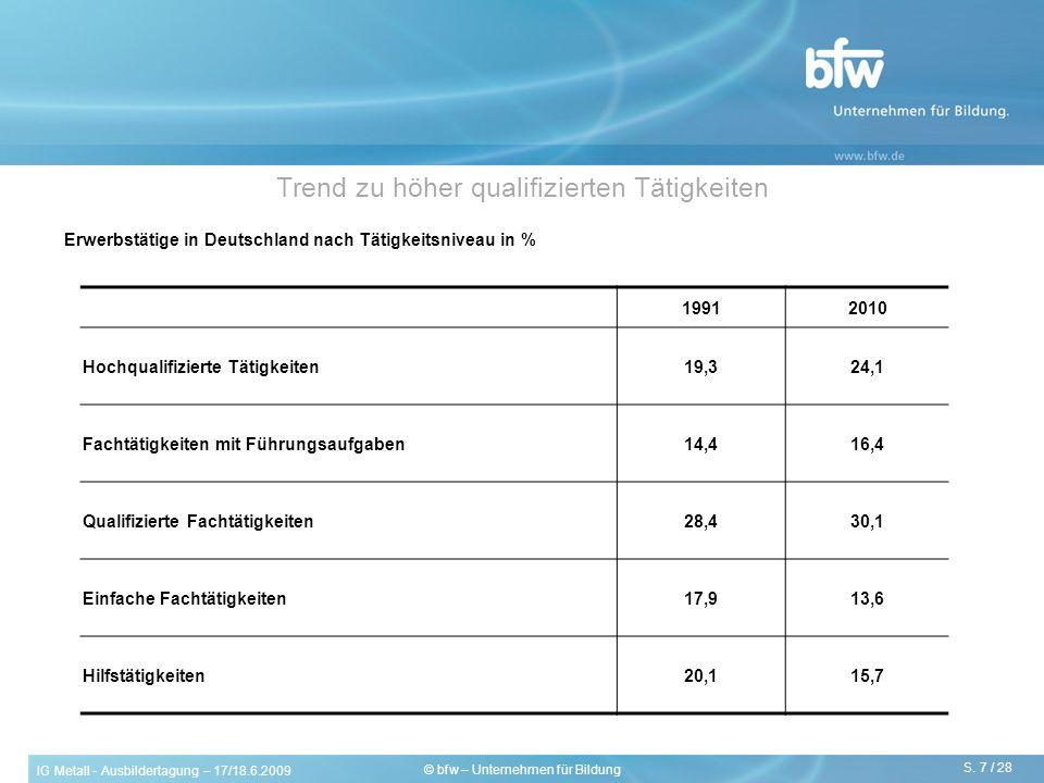 IG Metall - Ausbildertagung – 17/18.6.2009 S. 7 / 28 © bfw – Unternehmen für Bildung Trend zu höher qualifizierten Tätigkeiten Erwerbstätige in Deutsc