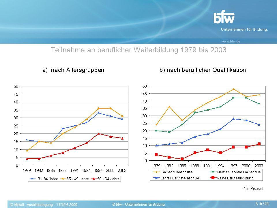 IG Metall - Ausbildertagung – 17/18.6.2009 S. 8 / 28 © bfw – Unternehmen für Bildung Teilnahme an beruflicher Weiterbildung 1979 bis 2003 * in Prozent