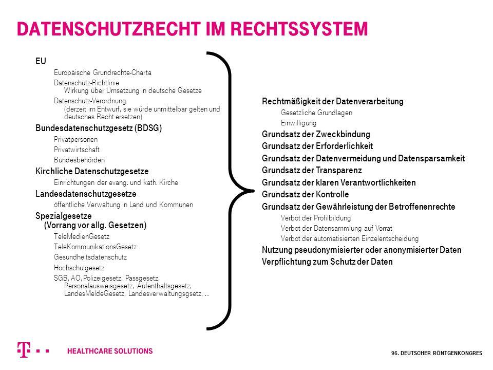Datenschutzrecht im Rechtssystem EU Europäische Grundrechte-Charta Datenschutz-Richtlinie Wirkung über Umsetzung in deutsche Gesetze Datenschutz-Veror