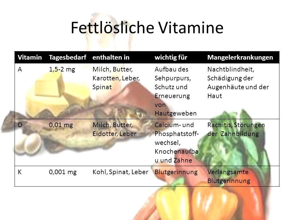 Wasserlösliche Vitamine VitaminTagesbedarfenthalten inwichtig fürMangelerkrankungen B0,001 – 15 mgMilch, Leber, Hefe, Vollkornpro- dukte Energiegew innung, Nervengew ebe, Reifung der roten Blutkörperc hen Beriberi, Hauterkrankungen, Haarausfall, Blutbildveränderungen C75 mgFrüchte (u.a.