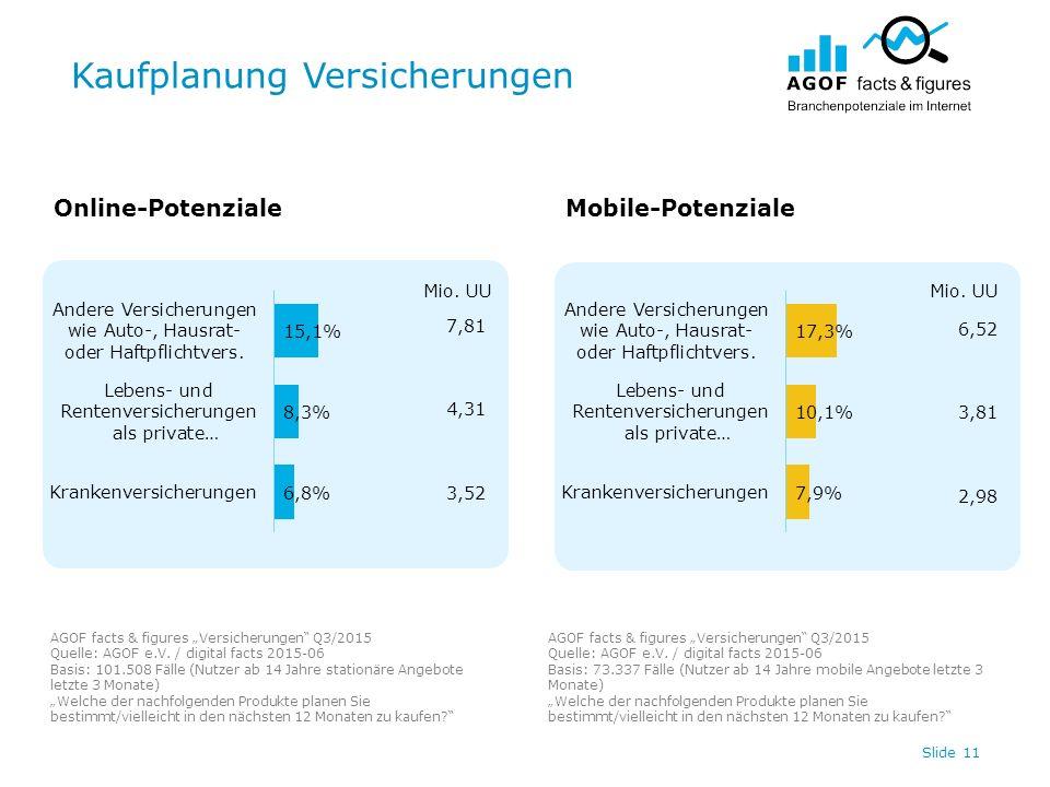 """Kaufplanung Versicherungen Slide 11 Online-PotenzialeMobile-Potenziale AGOF facts & figures """"Versicherungen"""" Q3/2015 Quelle: AGOF e.V. / digital facts"""