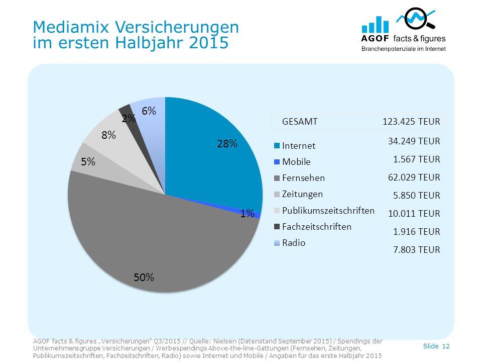 """Mediamix Versicherungen im ersten Halbjahr 2015 AGOF facts & figures """"Versicherungen"""" Q3/2015 // Quelle: Nielsen (Datenstand September 2015) / Spendin"""