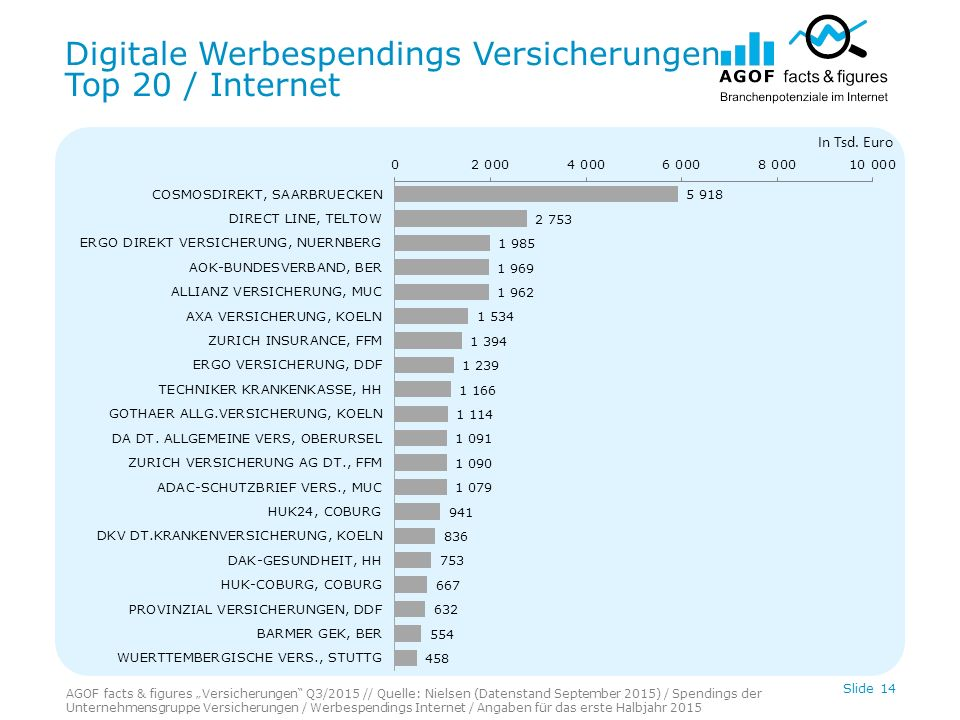 Digitale Werbespendings Versicherungen Top 20 / Internet Slide 14 In Tsd.
