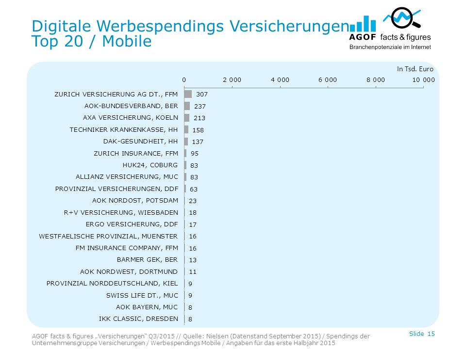 Digitale Werbespendings Versicherungen Top 20 / Mobile Slide 15 In Tsd.