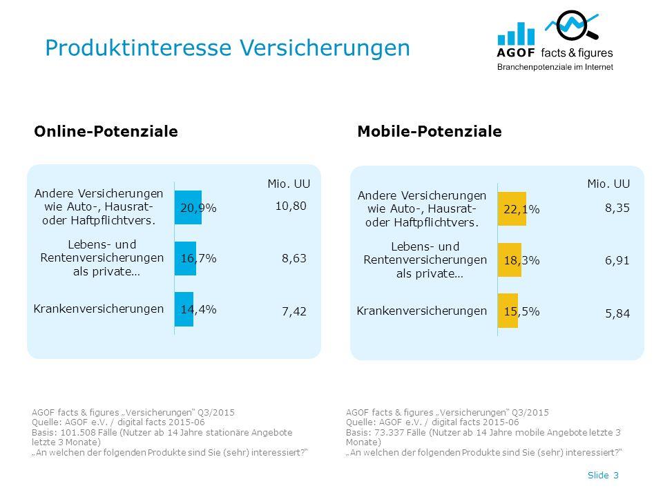 "Produktinteresse Versicherungen Slide 3 Online-PotenzialeMobile-Potenziale AGOF facts & figures ""Versicherungen"" Q3/2015 Quelle: AGOF e.V. / digital f"
