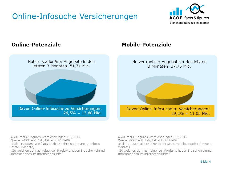Online-Infosuche Versicherungen Slide 4 Nutzer stationärer Angebote in den letzten 3 Monaten: 51,71 Mio. Nutzer mobiler Angebote in den letzten 3 Mona