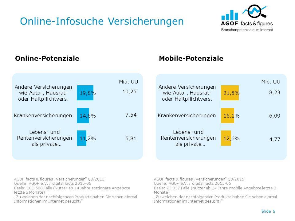 "Online-Infosuche Versicherungen Slide 5 Online-PotenzialeMobile-Potenziale AGOF facts & figures ""Versicherungen"" Q3/2015 Quelle: AGOF e.V. / digital f"