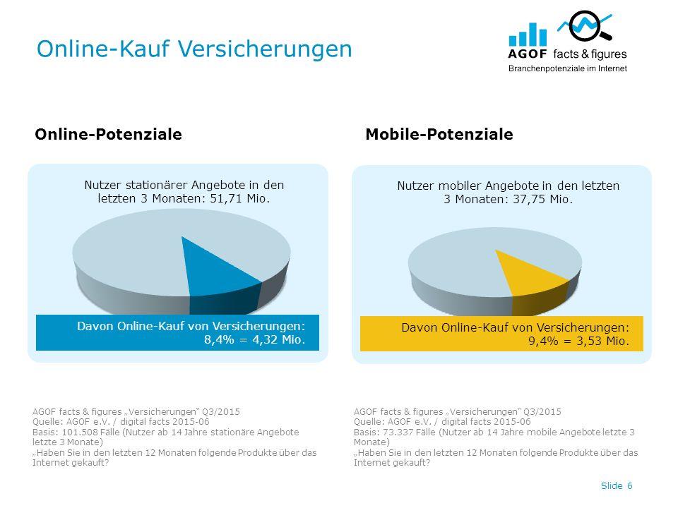 Online-Kauf Versicherungen Slide 6 Nutzer stationärer Angebote in den letzten 3 Monaten: 51,71 Mio. Nutzer mobiler Angebote in den letzten 3 Monaten: