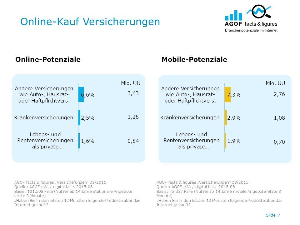 """Online-Kauf Versicherungen Slide 7 Online-PotenzialeMobile-Potenziale AGOF facts & figures """"Versicherungen"""" Q3/2015 Quelle: AGOF e.V. / digital facts"""