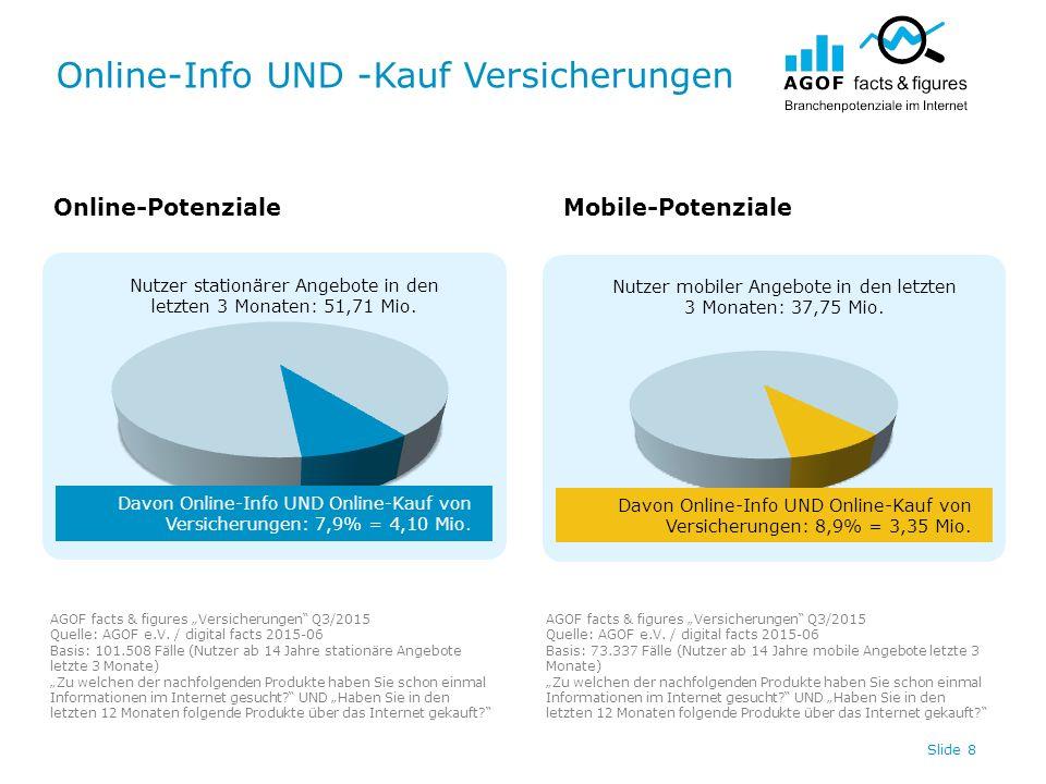 Online-Info UND -Kauf Versicherungen Slide 8 Nutzer stationärer Angebote in den letzten 3 Monaten: 51,71 Mio. Nutzer mobiler Angebote in den letzten 3