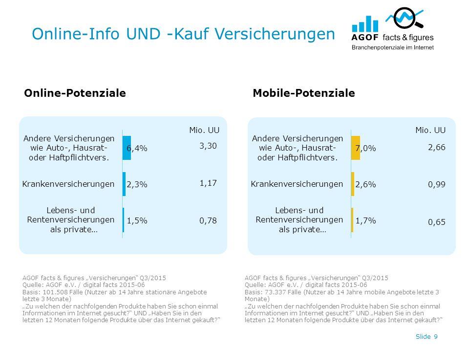 """Online-Info UND -Kauf Versicherungen Slide 9 Online-PotenzialeMobile-Potenziale AGOF facts & figures """"Versicherungen"""" Q3/2015 Quelle: AGOF e.V. / digi"""