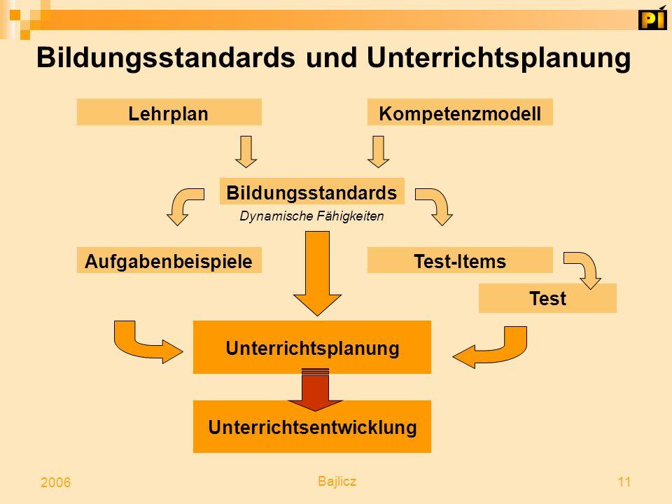 Bajlicz 11 2006 Bildungsstandards und Unterrichtsplanung LehrplanKompetenzmodell Bildungsstandards Aufgabenbeispiele Unterrichtsentwicklung Test Test-