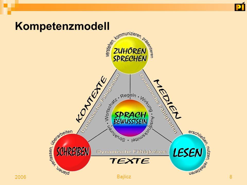 Bajlicz 8 2006 Kompetenzmodell