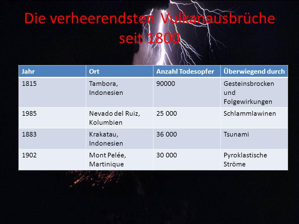 Die verheerendsten Vulkanausbrüche seit 1800 JahrOrtAnzahl TodesopferÜberwiegend durch 1815Tambora, Indonesien 90000Gesteinsbrocken und Folgewirkungen 1985Nevado del Ruiz, Kolumbien 25 000Schlammlawinen 1883Krakatau, Indonesien 36 000Tsunami 1902Mont Pelée, Martinique 30 000Pyroklastische Ströme