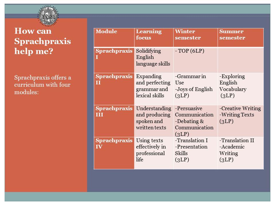 How can Sprachpraxis help me? Sprachpraxis offers a curriculum with four modules: Module Learning focus Winter semester Summer semester Sprachpraxis I