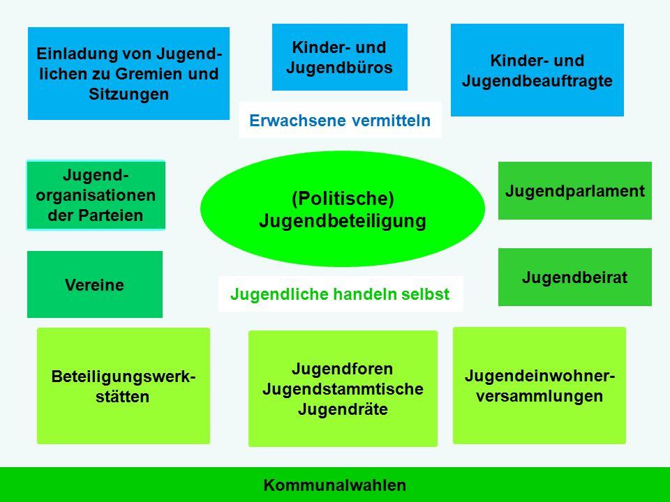 (Politische) Jugendbeteiligung Einladung von Jugend- lichen zu Gremien und Sitzungen Kinder- und Jugendbüros Kommunalwahlen Beteiligungswerk- stätten
