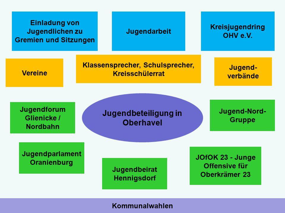 Jugendbeteiligung in Oberhavel Einladung von Jugendlichen zu Gremien und Sitzungen Kommunalwahlen Kreisjugendring OHV e.V. Vereine Jugendarbeit JOfOK