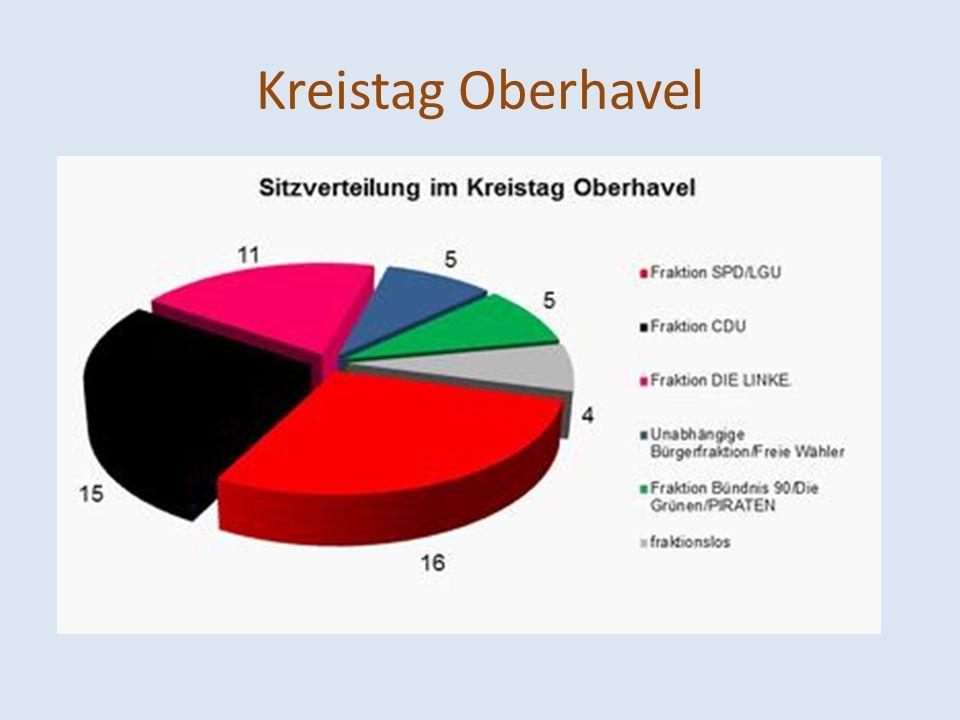 Kreisverwaltung Oberhavel