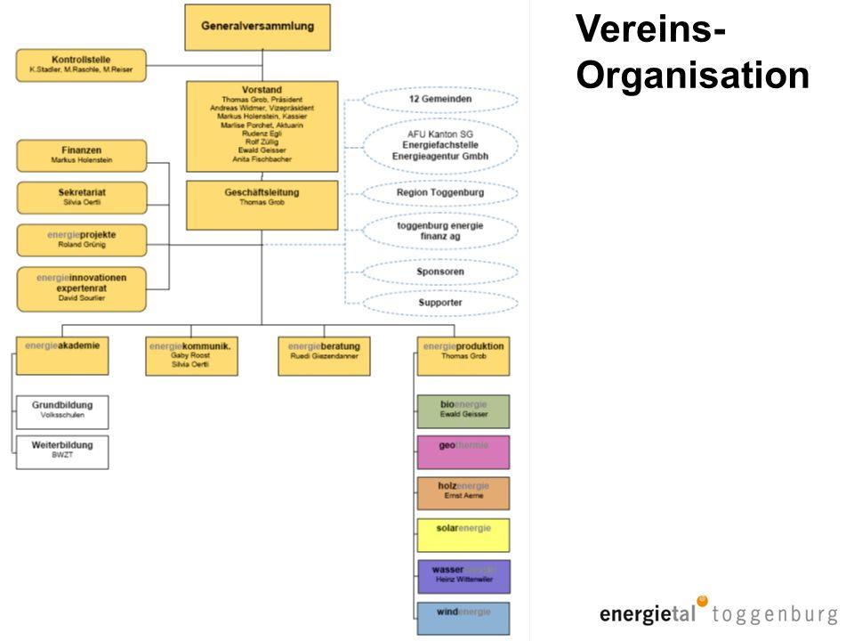 Vereins- Organisation