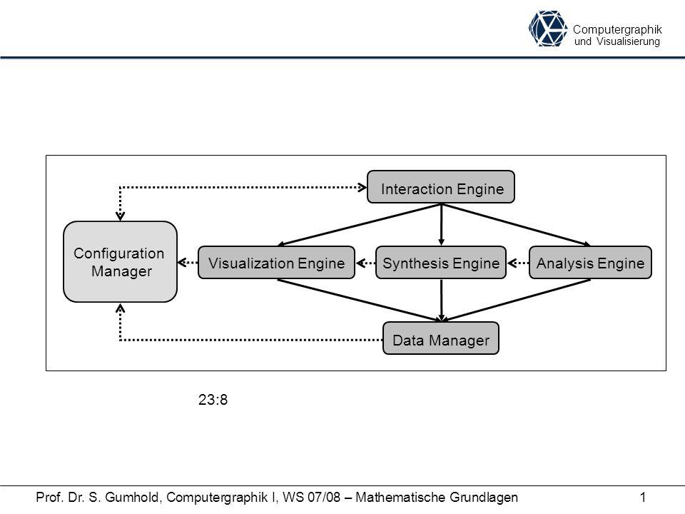 Computergraphik und Visualisierung Prof. Dr. S. Gumhold, Computergraphik I, WS 07/08 – Mathematische Grundlagen1 Data Manager Interaction Engine Visua