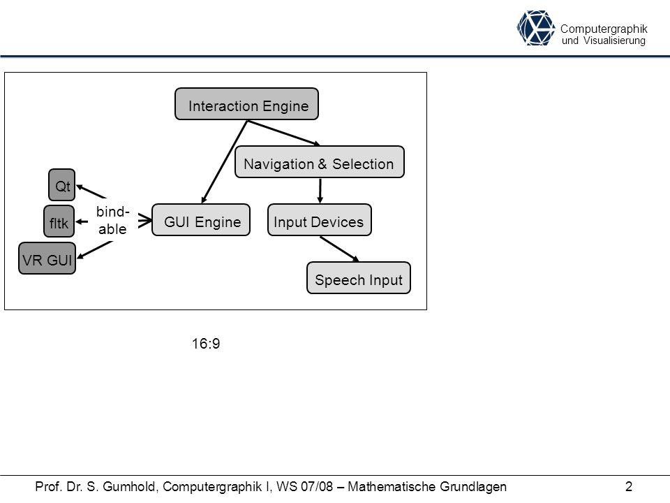 Computergraphik und Visualisierung Prof. Dr. S. Gumhold, Computergraphik I, WS 07/08 – Mathematische Grundlagen2 Interaction Engine GUI EngineInput De