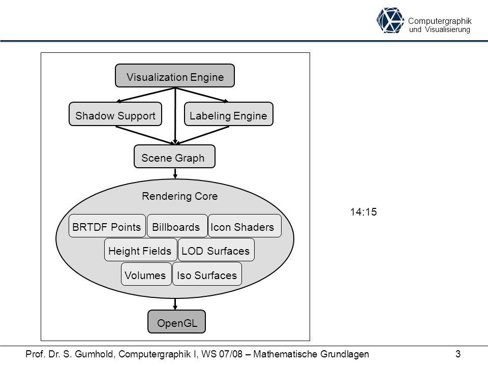 Computergraphik und Visualisierung Prof. Dr. S. Gumhold, Computergraphik I, WS 07/08 – Mathematische Grundlagen3 Visualization Engine Rendering Core S