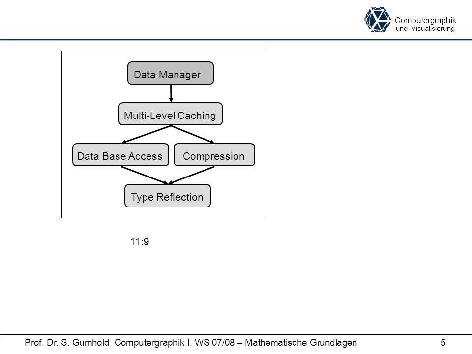 Computergraphik und Visualisierung Prof. Dr. S. Gumhold, Computergraphik I, WS 07/08 – Mathematische Grundlagen5 Data Manager Type Reflection Data Bas