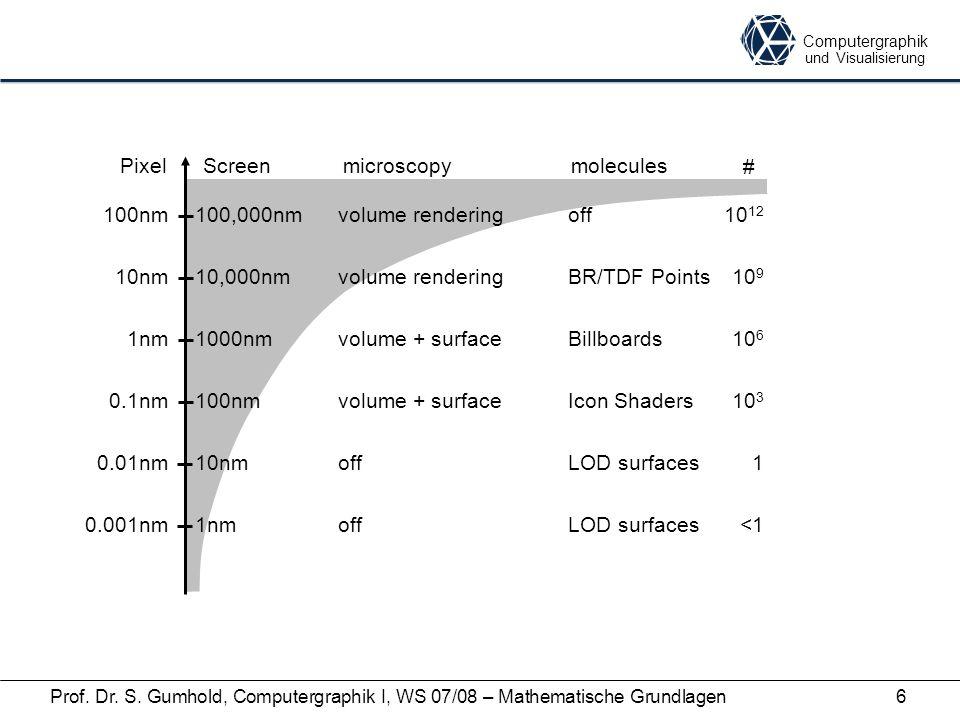 Computergraphik und Visualisierung Prof. Dr. S. Gumhold, Computergraphik I, WS 07/08 – Mathematische Grundlagen6 Pixel 100nm Screen 100,000nm 10nm10,0