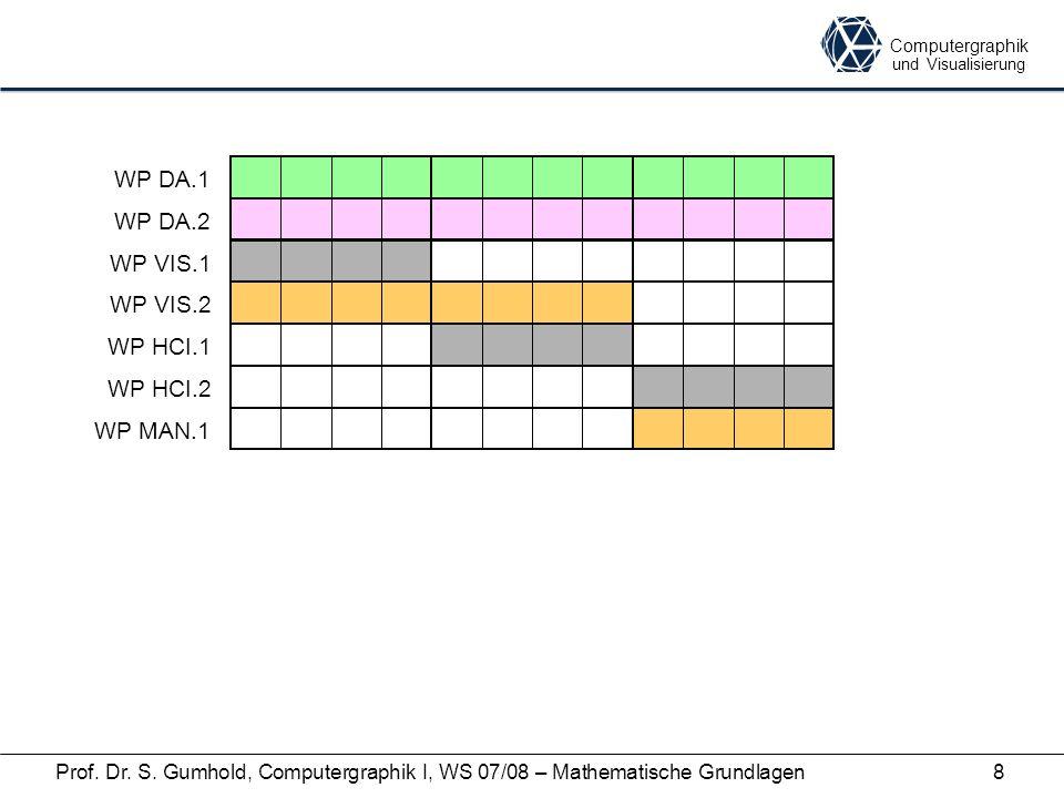 Computergraphik und Visualisierung Prof. Dr. S. Gumhold, Computergraphik I, WS 07/08 – Mathematische Grundlagen8 WP DA.1 WP DA.2 WP VIS.1 WP VIS.2 WP